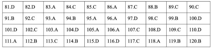 Đáp án đề thi môn GDCD mã đề 311