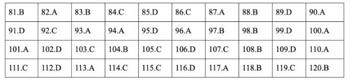 Đáp án đề thi môn GDCD mã đề 314