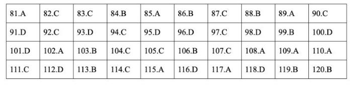 Đáp án đề thi môn GDCD mã đề 321