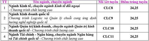 Update điểm chuẩn đại học 2018 của các trường top đầu Việt Nam