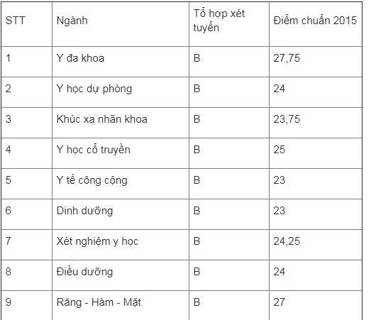 Điểm chuẩn 3 năm gần nhất của các trường đại học hàng đầu Việt Nam