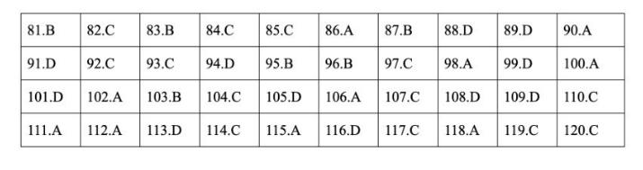 Đáp án đề thi môn GDCD mã đề 309
